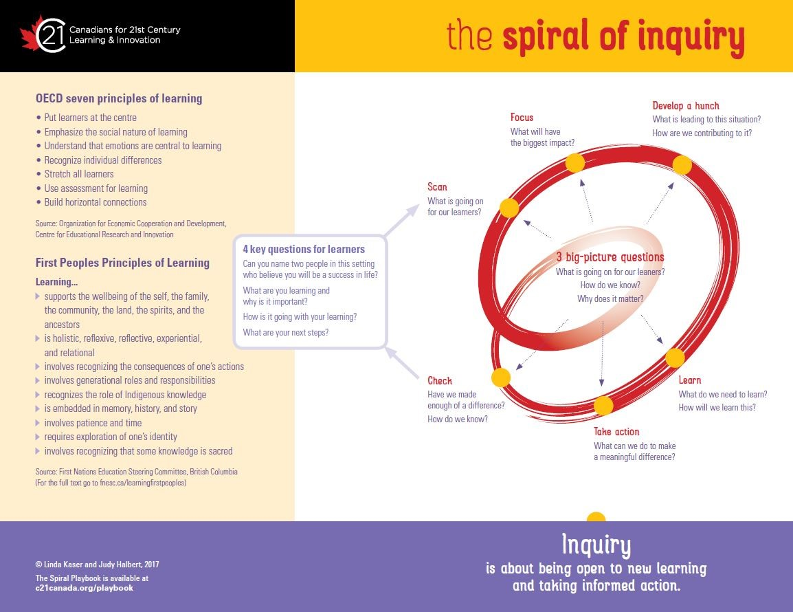 Spirals of Inquiry.jpg